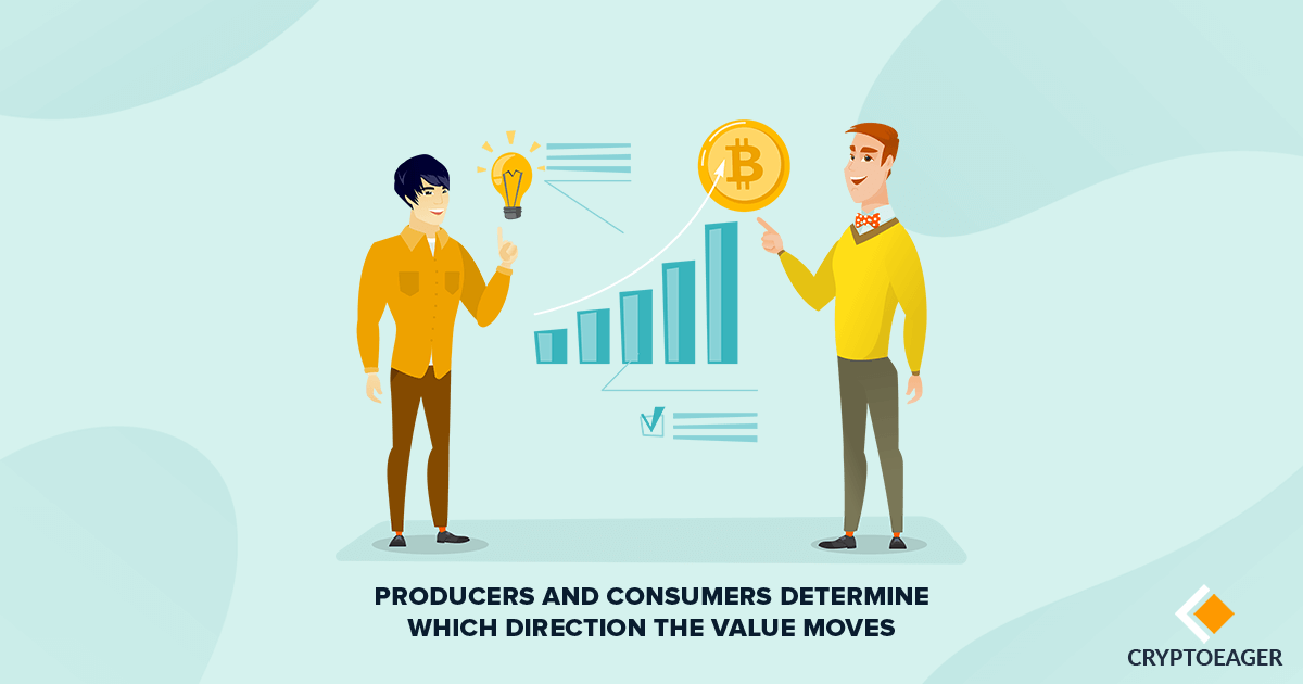 Producers and consumers determine which direction the value moves
